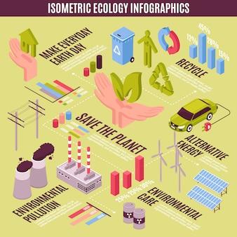 Concetto di infografica ecologia isometrica