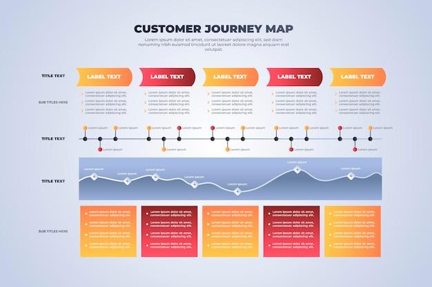 Concetto di mappa del percorso del cliente