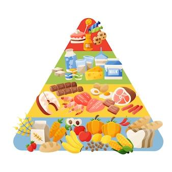 Concetto di piramide alimentare