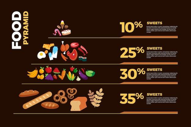 Concetto di stile di vita sano piramide alimentare