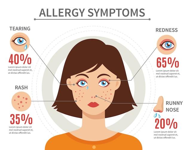 Concetto di stile piano di sintomi di allergia