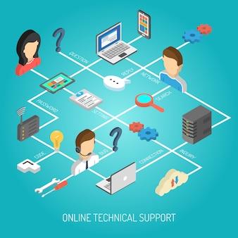 Concetto di supporto internet