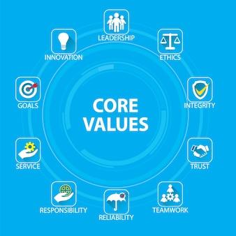 Concetto di valori di nucleo aziendale