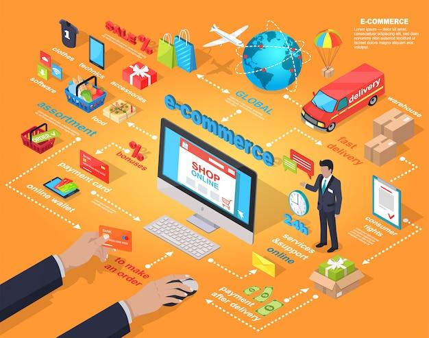 Concetto globale di acquisto di internet di commercio elettronico
