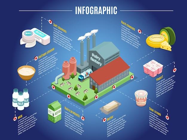 Concetto infographic isometrico della fabbrica di latte con burro di panna acida dello yogurt del formaggio della pianta e altri prodotti lattiero-caseari isolati