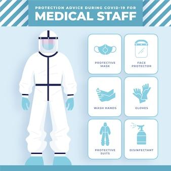 Consigli sull'apparecchiatura di protezione del coronavirus
