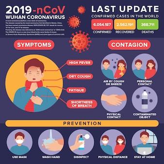 Coronavirus infografica con illustrazione di un uomo malato