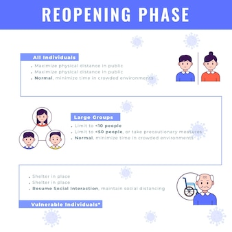 Cronologia delle fasi di riapertura