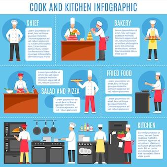 Cucina e cucina infografica