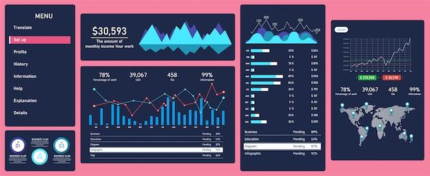 Dashboard infografica. caratteristiche dei materiali, utilizzate per attività nel campo dell'istruzione, design futuristico, cruscotto