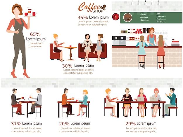 Design della caffetteria.