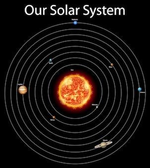 Diagramma che mostra diversi pianeti nel sistema solare