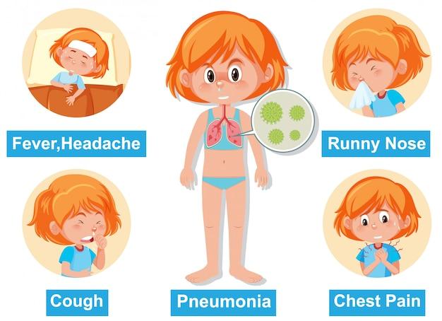 Diagramma che mostra diversi sintomi di coronavirus nell'uomo