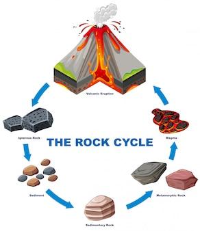 Diagramma che mostra il ciclo di roccia