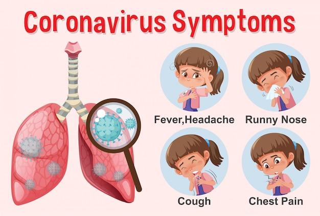 Diagramma che mostra il coronavirus con sintomi diversi
