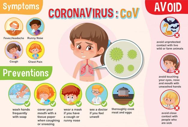 Diagramma che mostra il coronavirus con sintomi e prevenzione