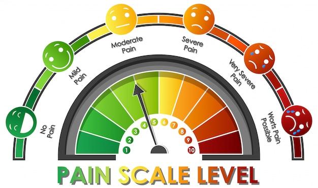 Diagramma che mostra il livello della scala del dolore con colori diversi
