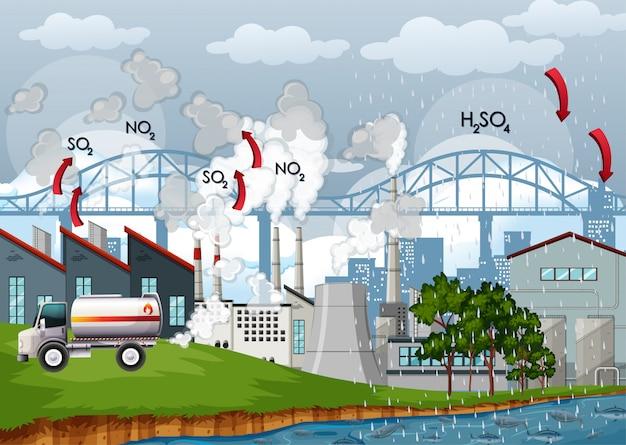 Diagramma che mostra l'inquinamento atmosferico in città