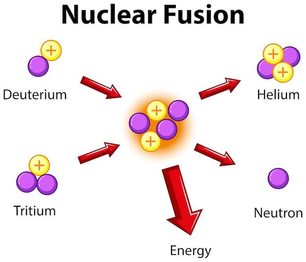 Diagramma che mostra la fusione nucleare