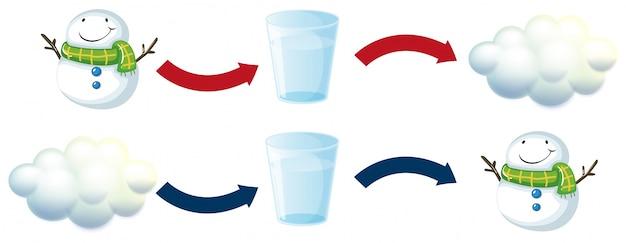 Diagramma con pupazzo di neve e bicchiere d'acqua