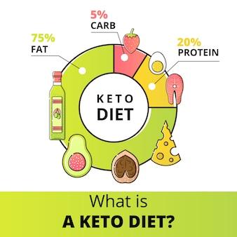 Diagramma della dieta cheto