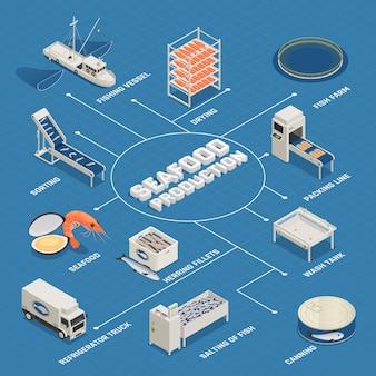 Diagramma di flusso del processo di produzione di frutti di mare