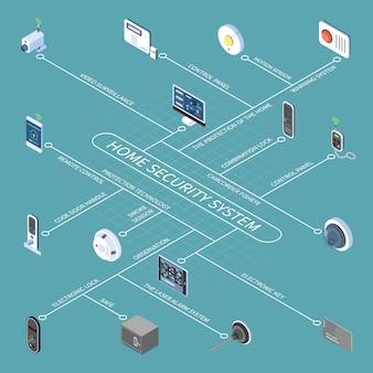 Diagramma di flusso del sistema di sicurezza domestica con chiave elettronica e serratura icone isometriche del sensore di fumo di videosorveglianza con telecomando