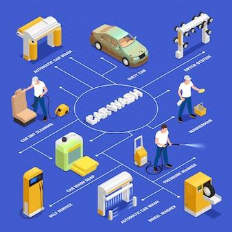 Diagramma di flusso dell'autolavaggio con simboli di lavaggio automatici e self-service isolati isometrici
