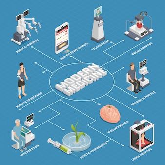 Diagramma di flusso della tecnologia del futuro della medicina
