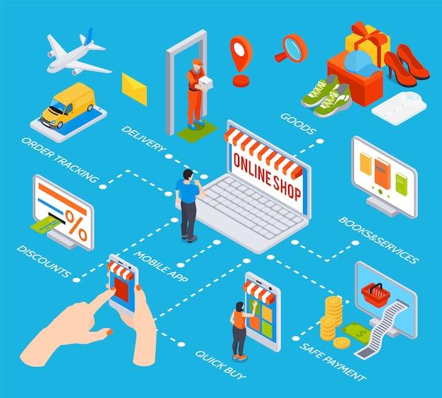 Diagramma di flusso dello shopping online con app per dispositivi mobili acquisto rapido sconti ordine di pagamento sicuro che traccia elementi di consegna merci isometriche