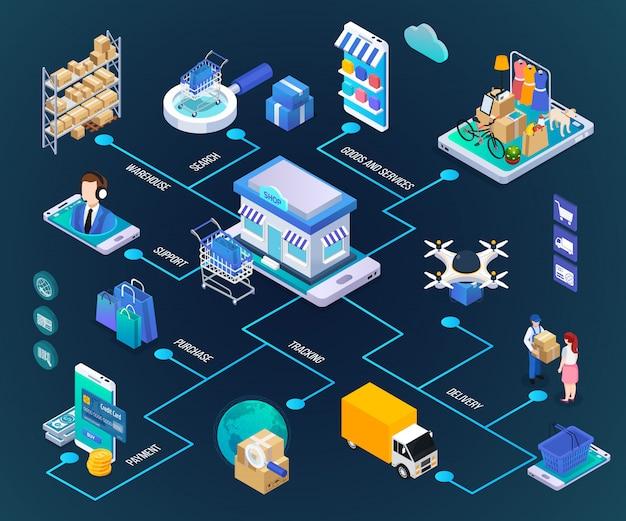 Diagramma di flusso dello shopping online isometrico