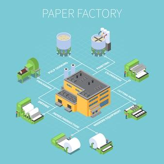 Diagramma di flusso di fabbrica di carta con simboli di elaborazione e asciugatura isometrici
