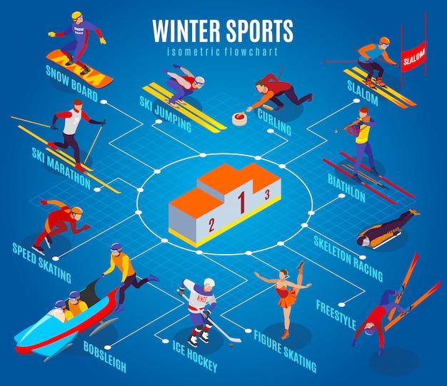 Diagramma di flusso di sport invernali con curling slalom da freestyle pattinaggio artistico hockey su ghiaccio sci maratona biathlon scheletro corsa snowboard elementi isometrici