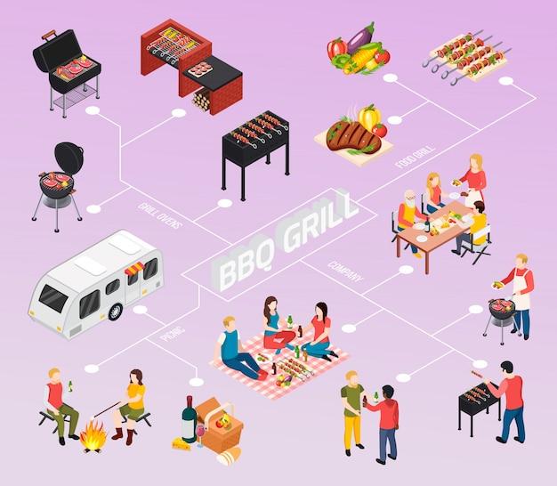 Diagramma di flusso isometrico colorato per barbecue con griglia per barbecue con compagnia di picnic per forni a griglia e descrizioni degli alimenti sulle linee