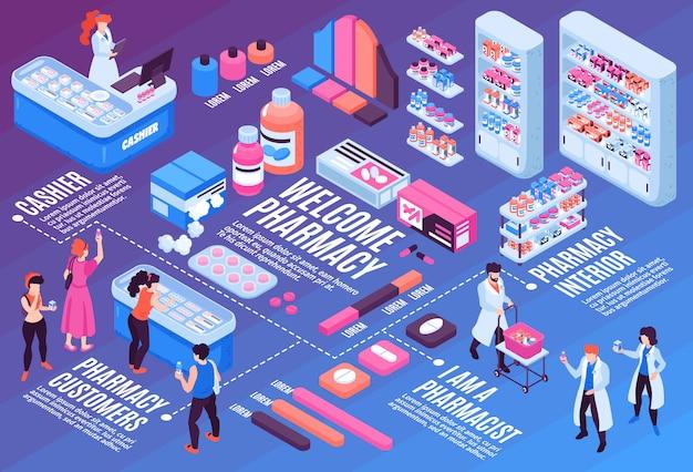 Diagramma di flusso isometrico con l'illustrazione interna dei clienti 3d e dei farmacisti della farmacia