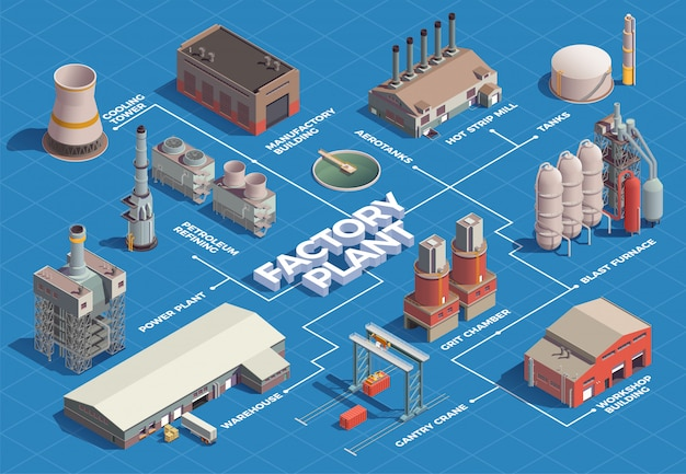 Diagramma di flusso isometrico degli edifici industriali con immagini isolate di edifici dell'area vegetale con linee e didascalie di testo