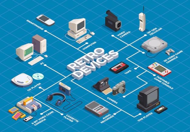Diagramma di flusso isometrico dei retro dispositivi con il telefono della macchina fotografica del giocatore di computer su 3d blu