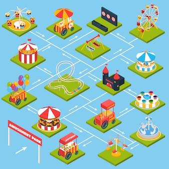 Diagramma di flusso isometrico del parco di divertimenti