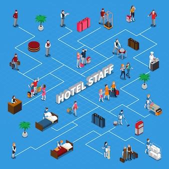 Diagramma di flusso isometrico del personale dell'hotel