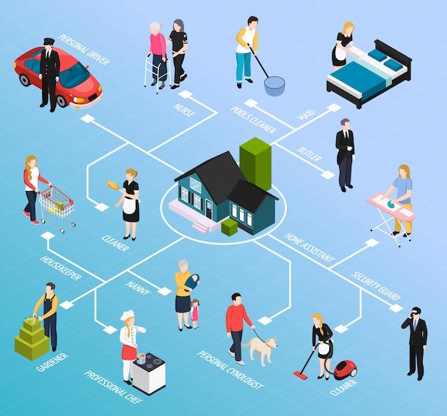 Diagramma di flusso isometrico del personale domestico