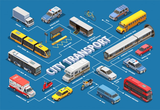 Diagramma di flusso isometrico del trasporto pubblico cittadino con immagini di diversi veicoli comunali e privati con didascalie di testo