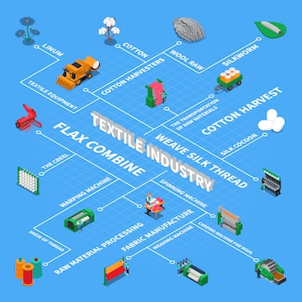 Diagramma di flusso isometrico dell'industria tessile
