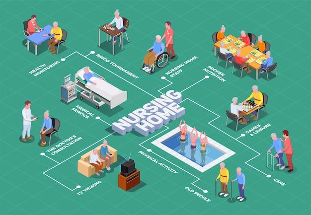Diagramma di flusso isometrico della casa di cura con operatori sanitari e medici che forniscono assistenza qualificata agli anziani