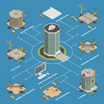 Diagramma di flusso isometrico della costruzione del grattacielo