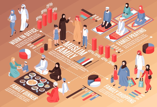 Diagramma di flusso isometrico della famiglia araba con cena di lavoro e simboli dello shopping