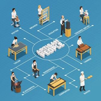 Diagramma di flusso isometrico della gente dell'artigiano