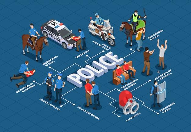 Diagramma di flusso isometrico della polizia