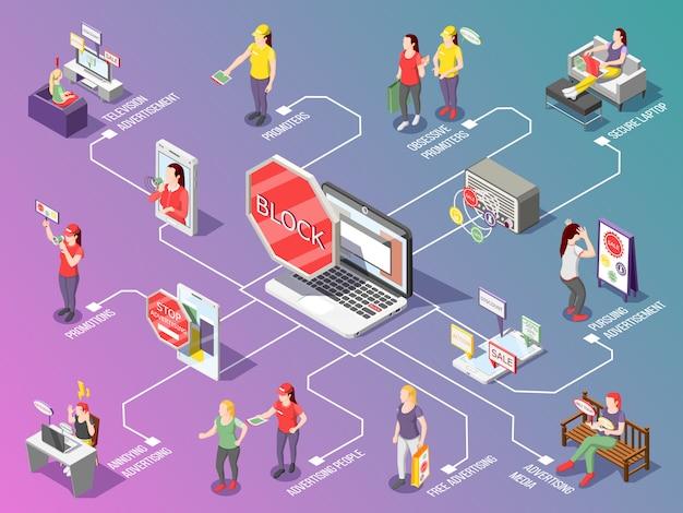 Diagramma di flusso isometrico della pubblicità ossessiva