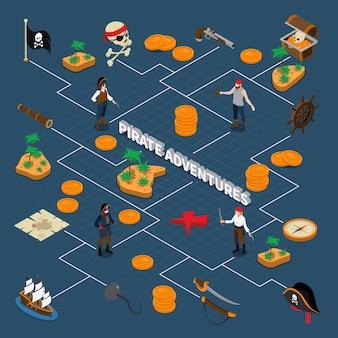 Diagramma di flusso isometrico di avventure pirata