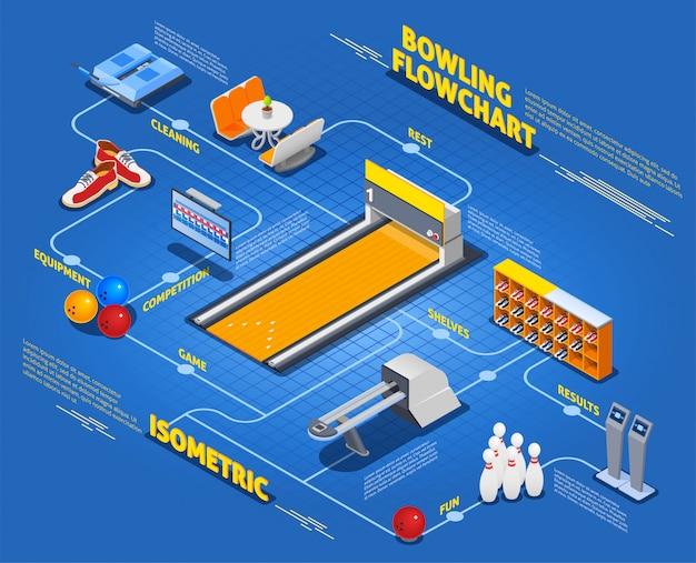 Diagramma di flusso isometrico di bowling